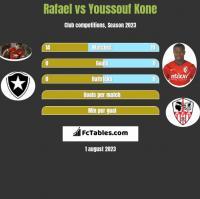 Rafael vs Youssouf Kone h2h player stats