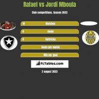Rafael vs Jordi Mboula h2h player stats