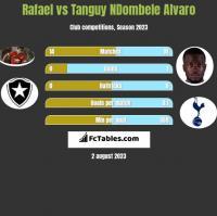 Rafael vs Tanguy NDombele Alvaro h2h player stats
