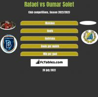 Rafael vs Oumar Solet h2h player stats