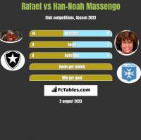 Rafael vs Han-Noah Massengo h2h player stats