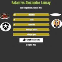 Rafael vs Alexandre Lauray h2h player stats