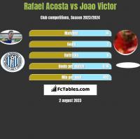 Rafael Acosta vs Joao Victor h2h player stats