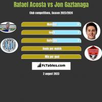 Rafael Acosta vs Jon Gaztanaga h2h player stats