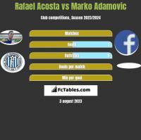 Rafael Acosta vs Marko Adamovic h2h player stats