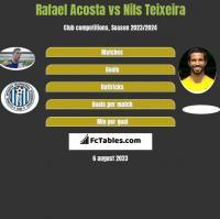 Rafael Acosta vs Nils Teixeira h2h player stats