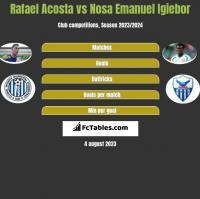 Rafael Acosta vs Nosa Emanuel Igiebor h2h player stats