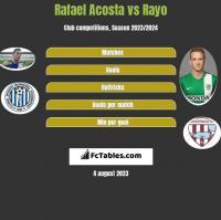 Rafael Acosta vs Rayo h2h player stats