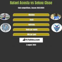 Rafael Acosta vs Sekou Cisse h2h player stats
