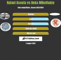 Rafael Acosta vs Beka Mikeltadze h2h player stats