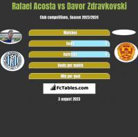 Rafael Acosta vs Davor Zdravkovski h2h player stats