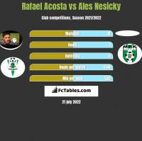 Rafael Acosta vs Ales Nesicky h2h player stats