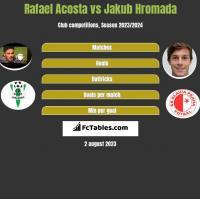 Rafael Acosta vs Jakub Hromada h2h player stats