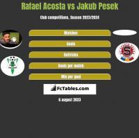 Rafael Acosta vs Jakub Pesek h2h player stats