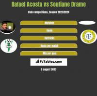 Rafael Acosta vs Soufiane Drame h2h player stats