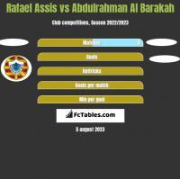 Rafael Assis vs Abdulrahman Al Barakah h2h player stats