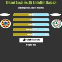 Rafael Assis vs Ali Abdullah Hazzazi h2h player stats