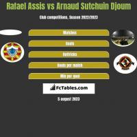 Rafael Assis vs Arnaud Djoum h2h player stats