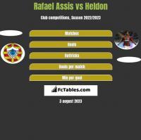 Rafael Assis vs Heldon h2h player stats