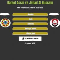 Rafael Assis vs Jehad Al Hussein h2h player stats