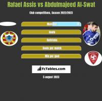 Rafael Assis vs Abdulmajeed Al-Swat h2h player stats