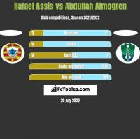 Rafael Assis vs Abdullah Almogren h2h player stats