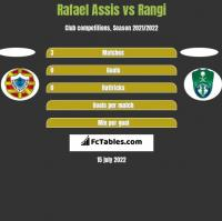 Rafael Assis vs Rangi h2h player stats