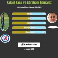 Rafael Baca vs Abraham Gonzalez h2h player stats