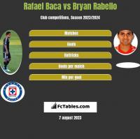 Rafael Baca vs Bryan Rabello h2h player stats
