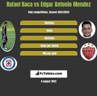 Rafael Baca vs Edgar Antonio Mendez h2h player stats