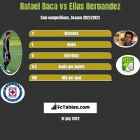 Rafael Baca vs Elias Hernandez h2h player stats