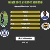 Rafael Baca vs Enner Valencia h2h player stats