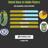 Rafael Baca vs Guido Pizarro h2h player stats