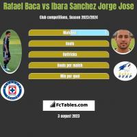 Rafael Baca vs Ibara Sanchez Jorge Jose h2h player stats