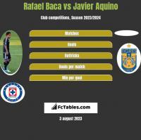 Rafael Baca vs Javier Aquino h2h player stats