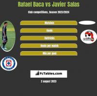 Rafael Baca vs Javier Salas h2h player stats
