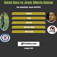 Rafael Baca vs Jesus Alberto Duenas h2h player stats