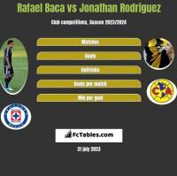 Rafael Baca vs Jonathan Rodriguez h2h player stats