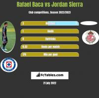 Rafael Baca vs Jordan Sierra h2h player stats
