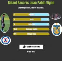 Rafael Baca vs Juan Pablo Vigon h2h player stats