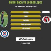 Rafael Baca vs Leonel Lopez h2h player stats