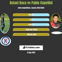 Rafael Baca vs Pablo Cepellini h2h player stats