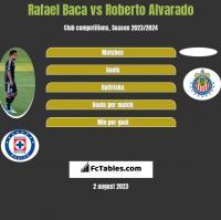 Rafael Baca vs Roberto Alvarado h2h player stats