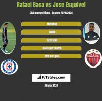Rafael Baca vs Jose Esquivel h2h player stats