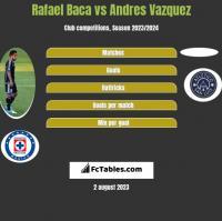 Rafael Baca vs Andres Vazquez h2h player stats