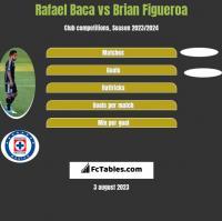 Rafael Baca vs Brian Figueroa h2h player stats