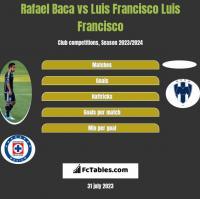 Rafael Baca vs Luis Francisco Luis Francisco h2h player stats