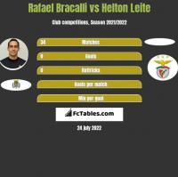 Rafael Bracalli vs Helton Leite h2h player stats
