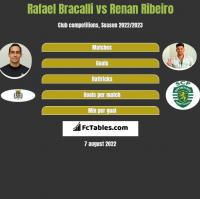 Rafael Bracalli vs Renan Ribeiro h2h player stats