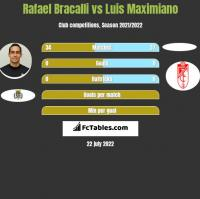 Rafael Bracalli vs Luis Maximiano h2h player stats